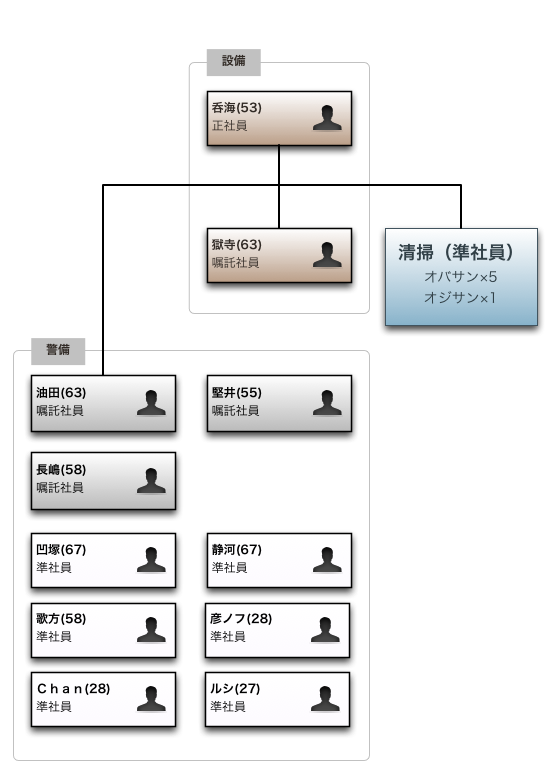 01_組織図